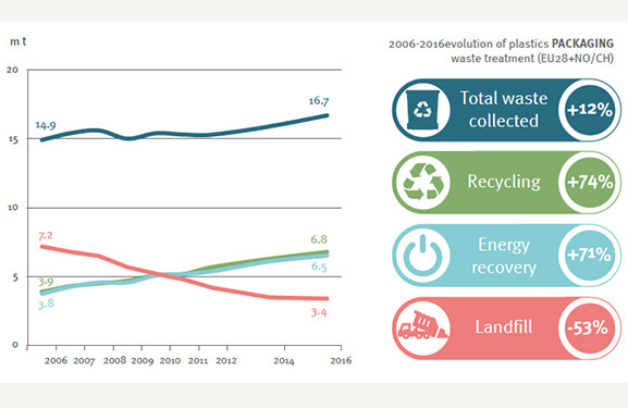Plastic packaging waste statistics 2016: Recycling passed 40%, total