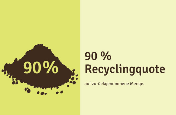 Recyclingquote