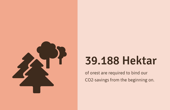 36.150 hectares of forest are required to bind our anniversary CO2-savings.