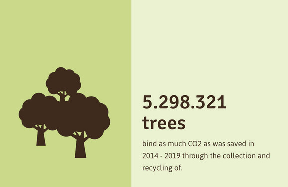 1.177.00 trees bind as much CO2 as was saved from 2014-2016 in the Crop Plastics Recycling Germany(ERDE)-SYSTEM through the collection and recycling of agricultural films.