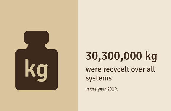 32,000,000 kg were recycelt over all systems